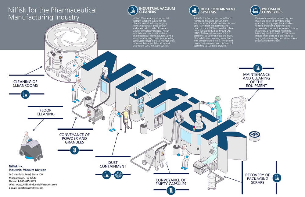 Pharmaceuticals   Nilfisk Industrial Vacuums